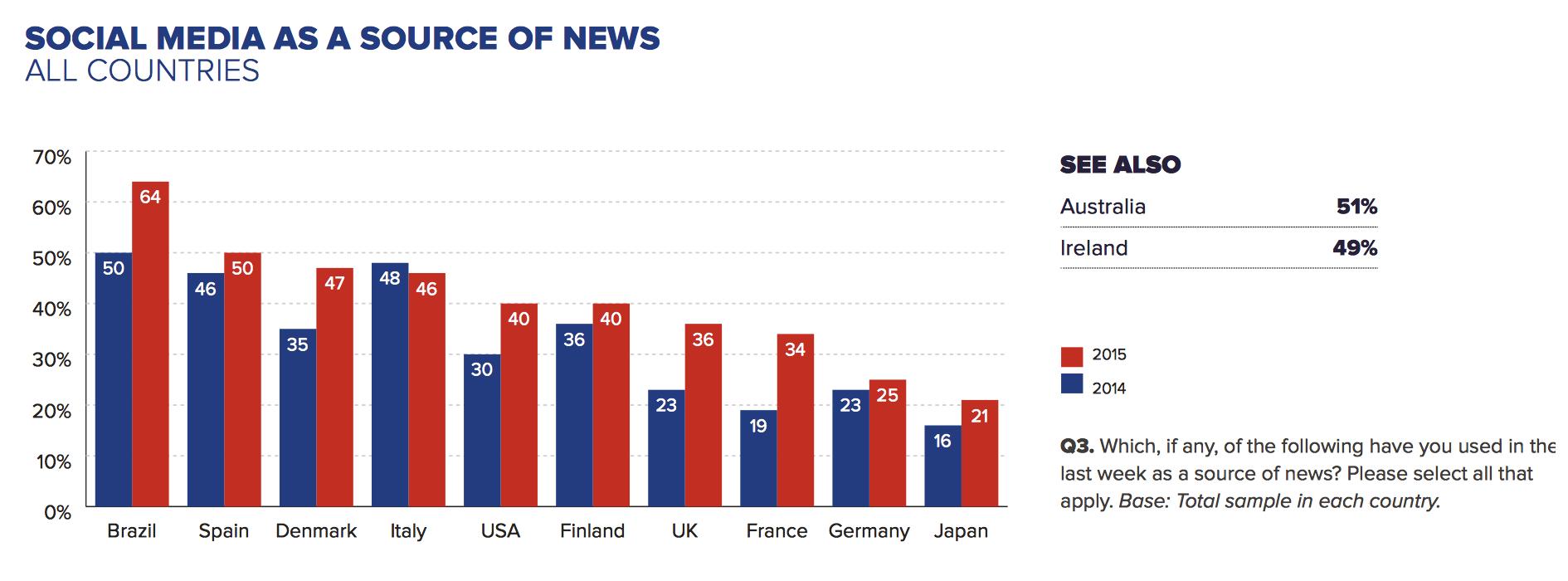 Ocho gráficos que explican la transformación del periodismo
